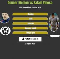 Gunnar Nielsen vs Rafael Veloso h2h player stats