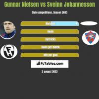 Gunnar Nielsen vs Sveinn Johannesson h2h player stats