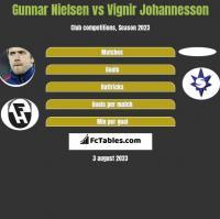 Gunnar Nielsen vs Vignir Johannesson h2h player stats