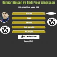 Gunnar Nielsen vs Dadi Freyr Arnarsson h2h player stats