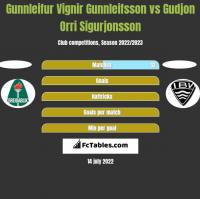 Gunnleifur Vignir Gunnleifsson vs Gudjon Orri Sigurjonsson h2h player stats