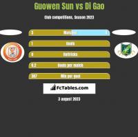 Guowen Sun vs Di Gao h2h player stats