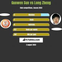 Guowen Sun vs Long Zheng h2h player stats