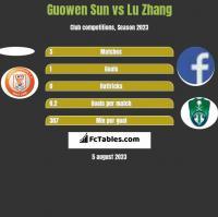 Guowen Sun vs Lu Zhang h2h player stats