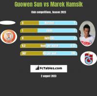 Guowen Sun vs Marek Hamsik h2h player stats