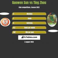 Guowen Sun vs Ting Zhou h2h player stats