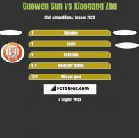 Guowen Sun vs Xiaogang Zhu h2h player stats