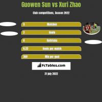 Guowen Sun vs Xuri Zhao h2h player stats