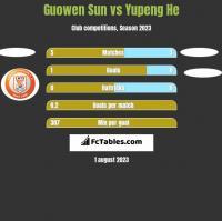 Guowen Sun vs Yupeng He h2h player stats