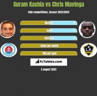 Guram Kashia vs Chris Mavinga h2h player stats