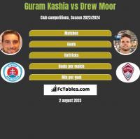 Guram Kashia vs Drew Moor h2h player stats
