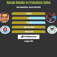 Guram Kashia vs Francisco Calvo h2h player stats