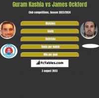 Guram Kashia vs James Ockford h2h player stats