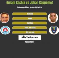Guram Kashia vs Johan Kappelhof h2h player stats