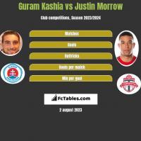 Guram Kashia vs Justin Morrow h2h player stats