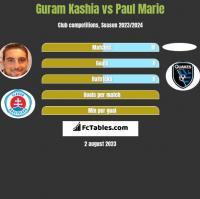 Guram Kashia vs Paul Marie h2h player stats