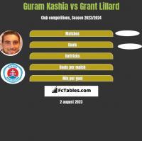 Guram Kashia vs Grant Lillard h2h player stats