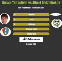 Guram Tetrashvili vs Albert Gadzhibekov h2h player stats