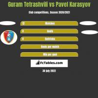 Guram Tetrashvili vs Pavel Karasyov h2h player stats