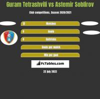 Guram Tetrashvili vs Astemir Soblirov h2h player stats