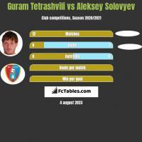 Guram Tetrashvili vs Aleksey Solovyev h2h player stats