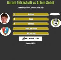 Guram Tetrashvili vs Artem Sobol h2h player stats