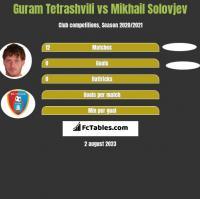 Guram Tetrashvili vs Mikhail Solovjev h2h player stats