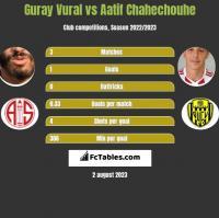 Guray Vural vs Aatif Chahechouhe h2h player stats