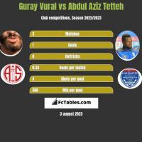 Guray Vural vs Abdul Aziz Tetteh h2h player stats
