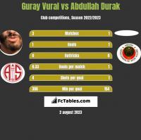 Guray Vural vs Abdullah Durak h2h player stats