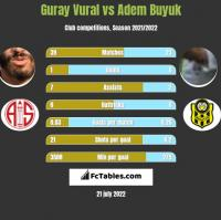 Guray Vural vs Adem Buyuk h2h player stats
