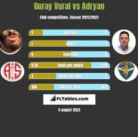 Guray Vural vs Adryan h2h player stats
