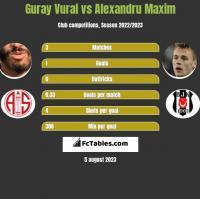 Guray Vural vs Alexandru Maxim h2h player stats