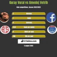 Guray Vural vs Amedej Vetrih h2h player stats