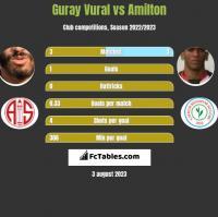 Guray Vural vs Amilton h2h player stats
