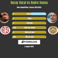 Guray Vural vs Andre Sousa h2h player stats