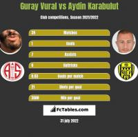 Guray Vural vs Aydin Karabulut h2h player stats