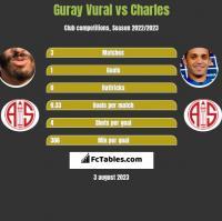 Guray Vural vs Charles h2h player stats