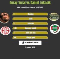 Guray Vural vs Daniel Łukasik h2h player stats