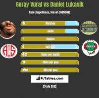 Guray Vural vs Daniel Lukasik h2h player stats