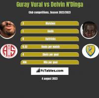 Guray Vural vs Delvin N'Dinga h2h player stats