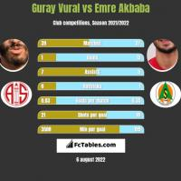 Guray Vural vs Emre Akbaba h2h player stats