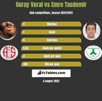 Guray Vural vs Emre Tasdemir h2h player stats