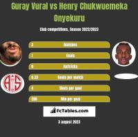 Guray Vural vs Henry Chukwuemeka Onyekuru h2h player stats