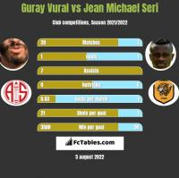 Guray Vural vs Jean Michael Seri h2h player stats