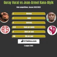 Guray Vural vs Jean-Armel Kana-Biyik h2h player stats