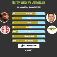 Guray Vural vs Jefferson h2h player stats