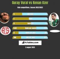 Guray Vural vs Kenan Ozer h2h player stats