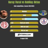 Guray Vural vs Kubilay Aktas h2h player stats