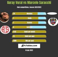 Guray Vural vs Marcelo Saracchi h2h player stats